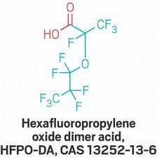 """HFPO-DA uznany za substancję """"wzbudzającą szczególnie duże obawy"""" (SVHC)"""